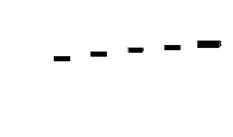 業績成長推移(グループ連結売上高)のグラフの数字