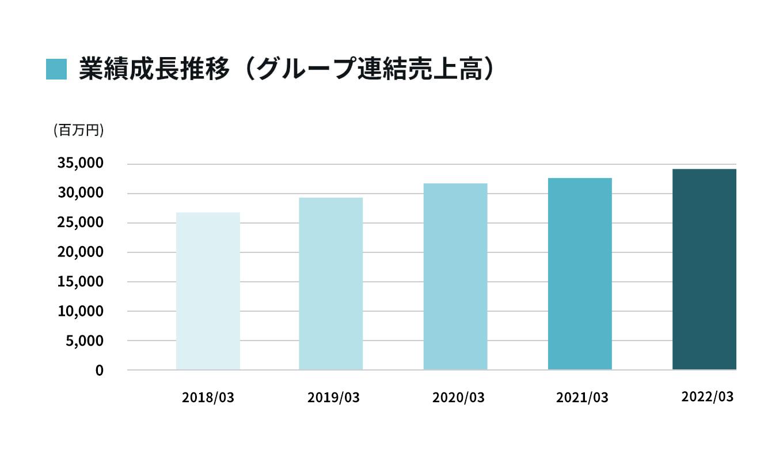 業績成長推移(グループ連結売上高)のグラフ