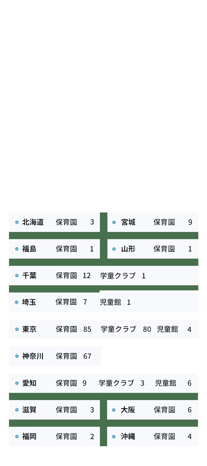 運営施設数の数字